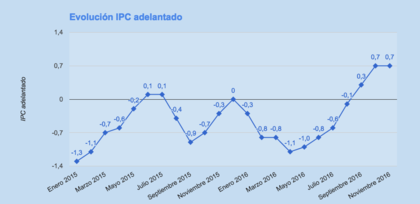 Evolucion ipc adelantado noviembre foro