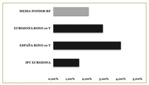 Rentabilidad Fondos de inversión renta fija 2000-2015