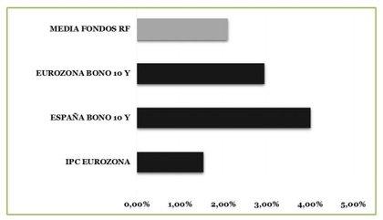 Fondos renta fija rentabilidad 2000 2015 foro