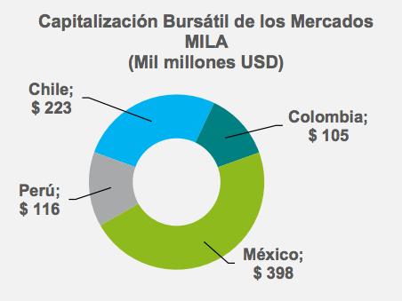 Mercado integrado latinoamericano: Capitalización bursátil