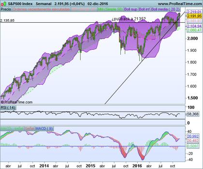 S p500 index foro
