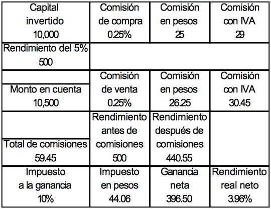 Comisiones de inversión en bolsa