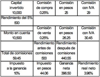 Comisiones inversion bolsa foro