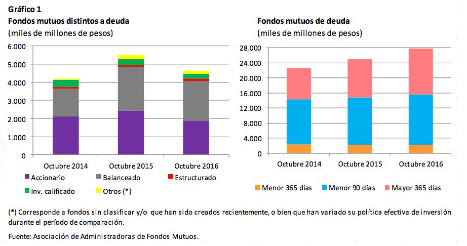 Rentabilidad fondos mutuos: fondos de deuda