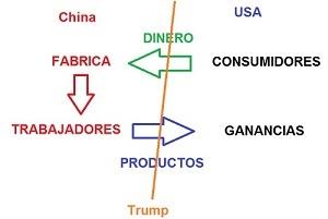 Trumponomics foro