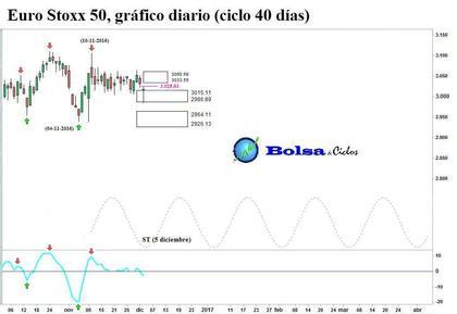 Euro stoxx 50 ciclo 40 dias 02122016 foro