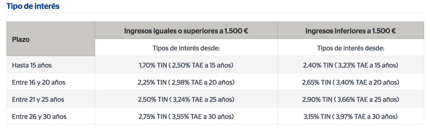 Mejores hipotecas a tipo de inter s fijo 2016 rankia for Hipoteca fija santander