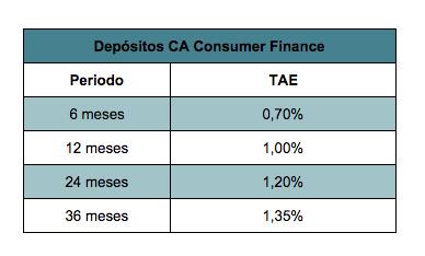 Depositos ca consumer finance foro