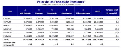 Mejores afps diciembre 2016 valor fondos pensiones foro