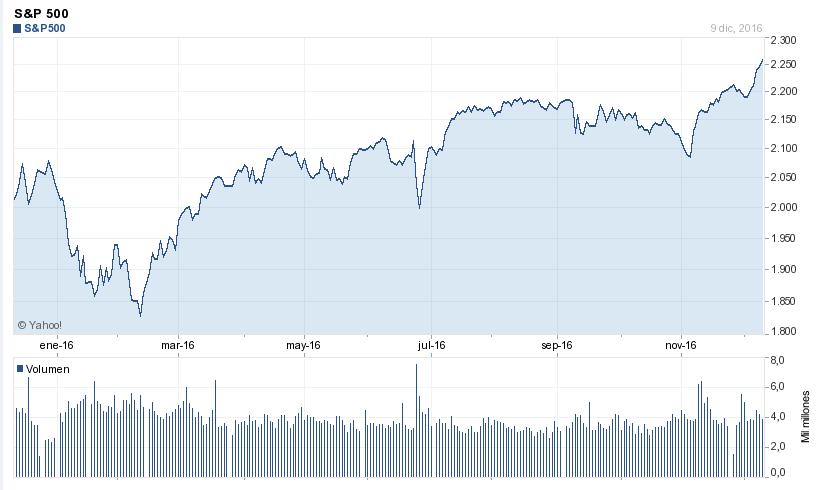 S&P 500 en 2016