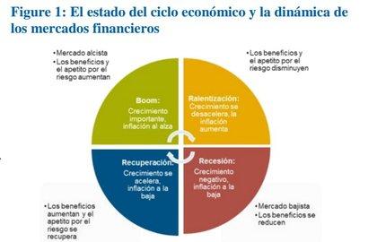 El estado del ciclo economico nordea foro