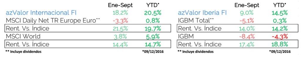 Resultados azValor carta trimestral 2016