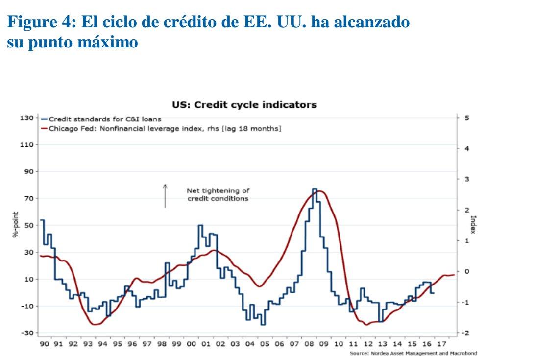 Ciclo de Crédito de EEUU