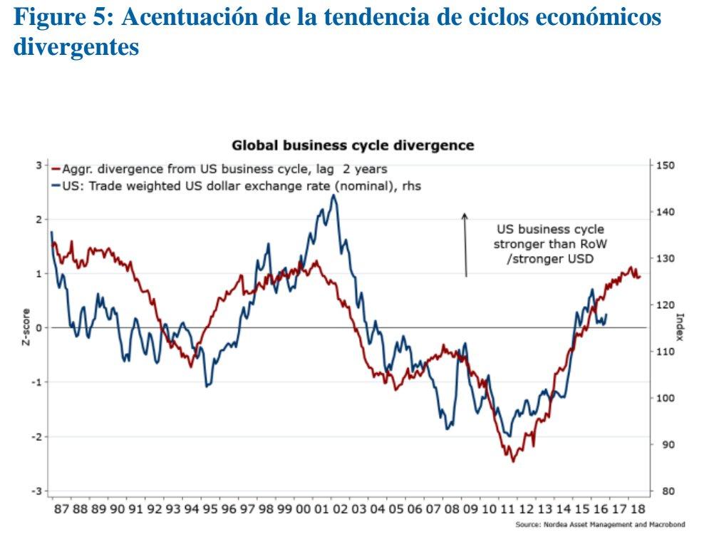 Acentuación Tendencia Ciclos Económicos