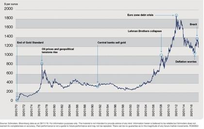 Valoracion oro historico foro