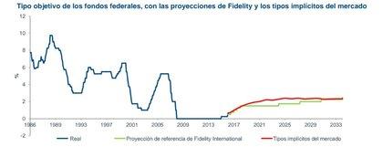 Fondos federales fidelity foro