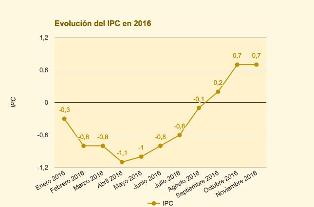 Evolución ipc 2016