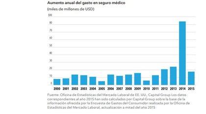 Aumento anual gasto seguro medico foro
