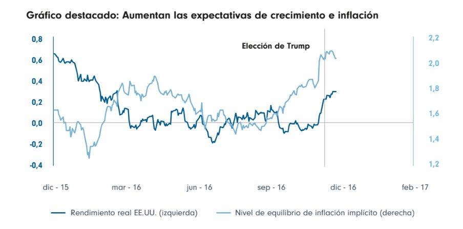 Aumento de las Expectativas de crecimiento e inflacción