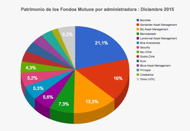Mejores Administradoras Generales de Fondos - Patrimonio