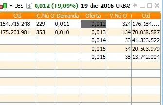 UBS profundidad de mercado (cierre de hoy)