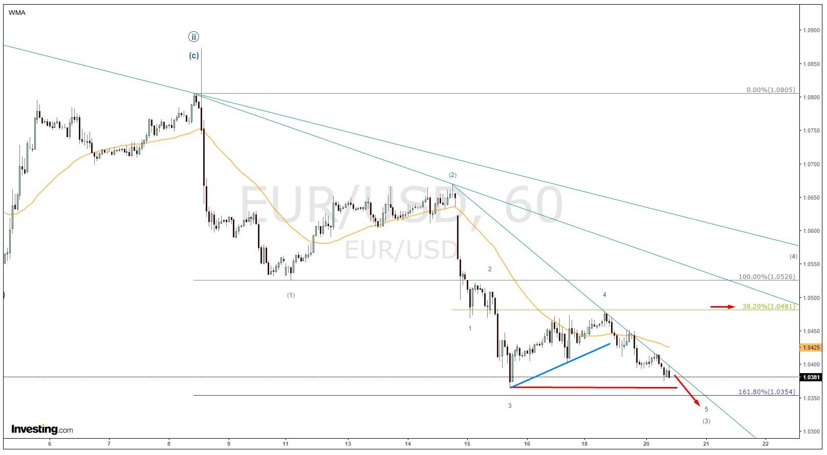 Gráfica 1 hora del EUR/USD