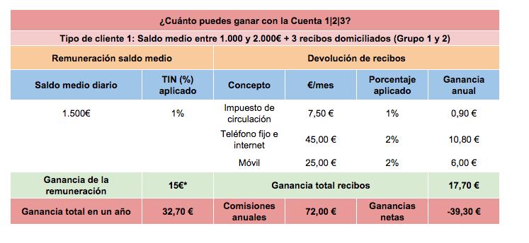 Cuenta 123 Banco Santander