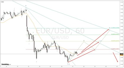 Eur usd 1hour foro