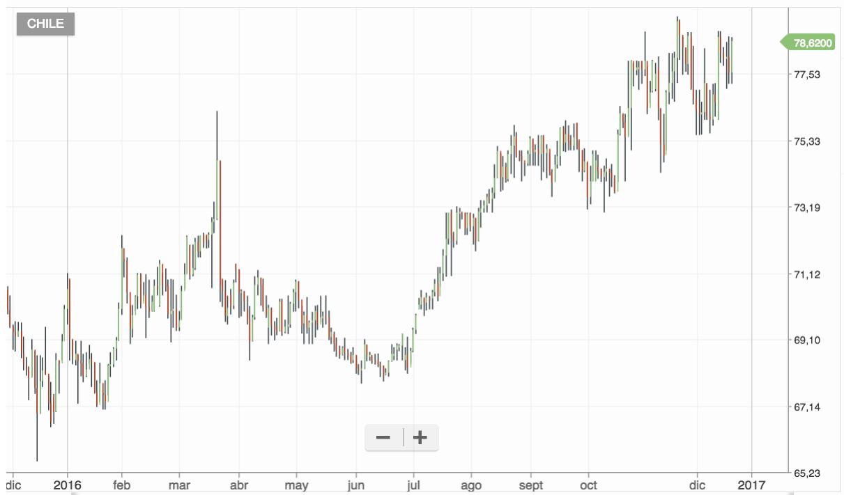 Evolución Banco de Chile