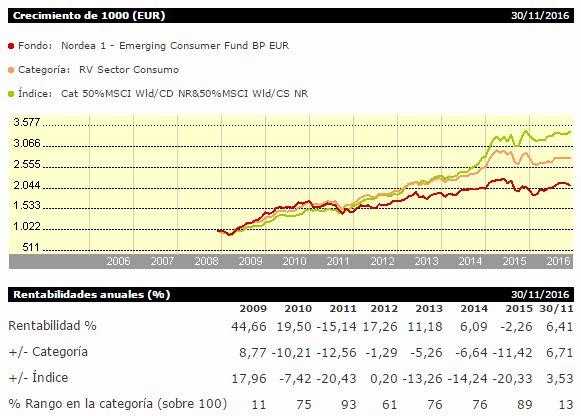 Nordea 1 - Emerging Consumer Fund, evolución