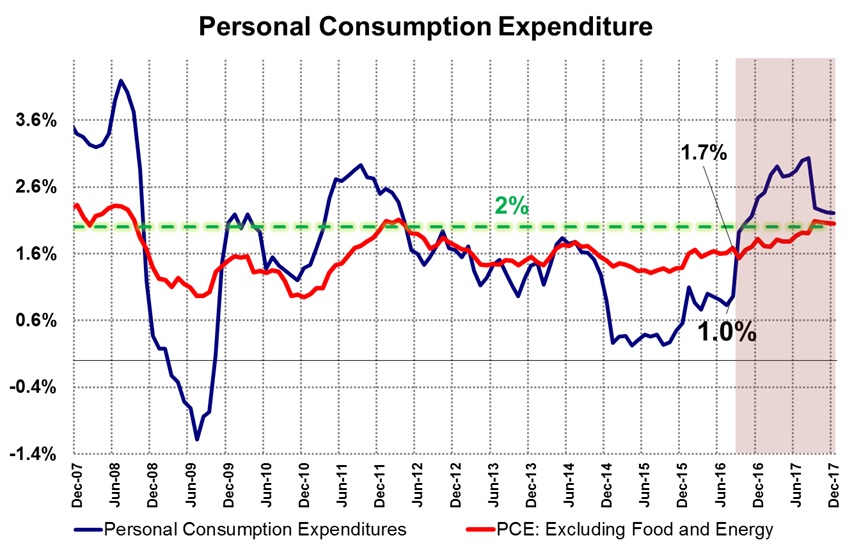 Consumo Estados Unidos, 2017