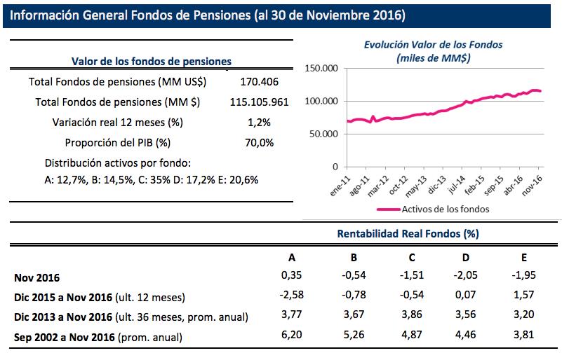 Mejores AFPs: Información fondos de pensiones