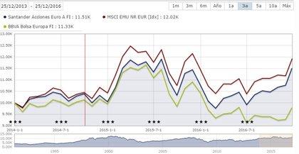 Santader acciones euro vs bbva bolsa europa foro