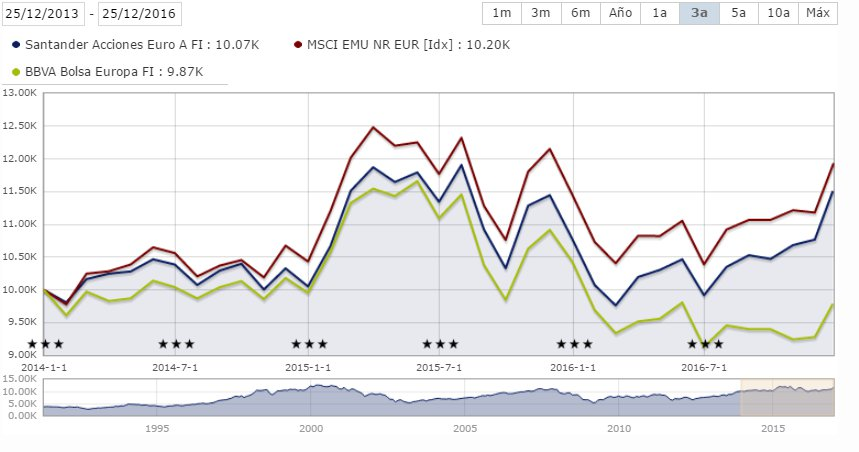 Santander acciones euro vs BBVA bolsa europa
