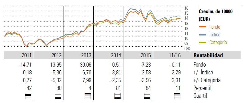 Evolución Santander Acciones Euro