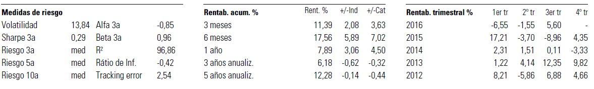 Ratios Santander acciones euro