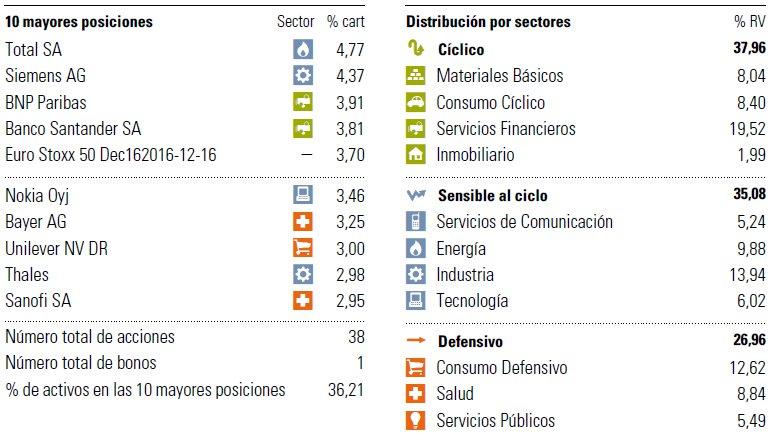 Posiciones Santander Acciones Euro