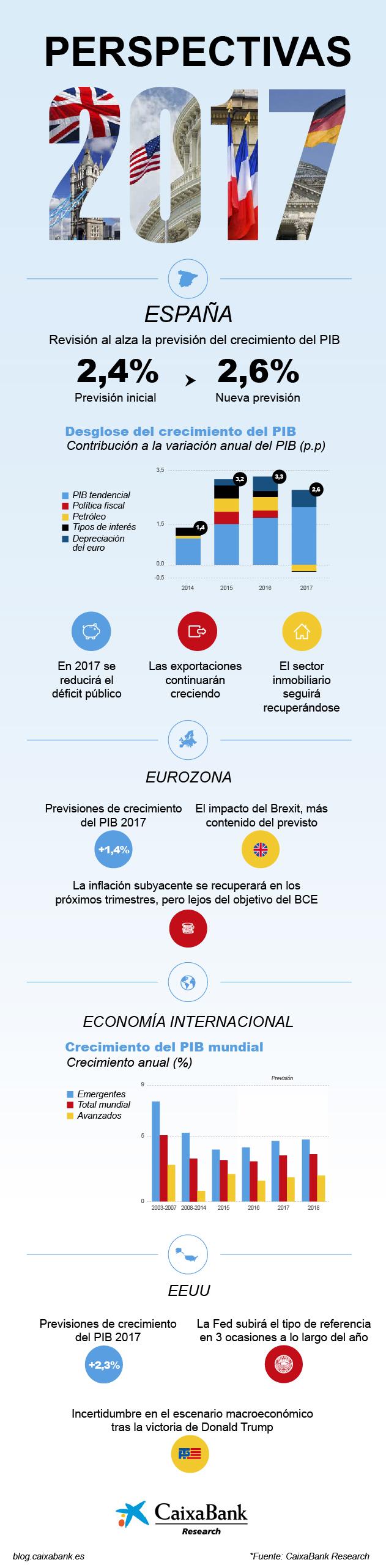 Perspectivas Caixabank 2017