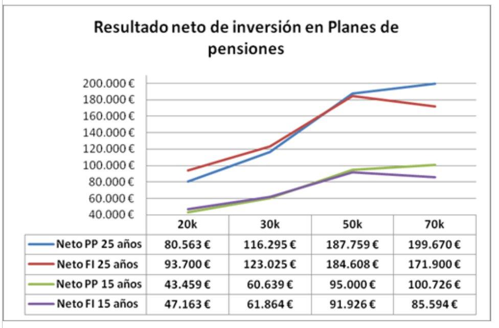 Resultado Neto de Inversión en Planes de Pensiones