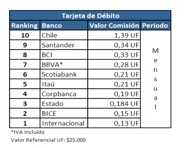 Tarjeta de débito Chile