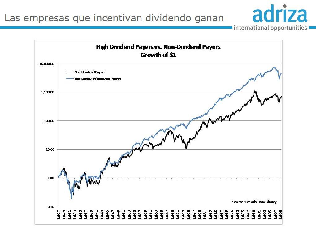 Alto vs Bajo Dividendo