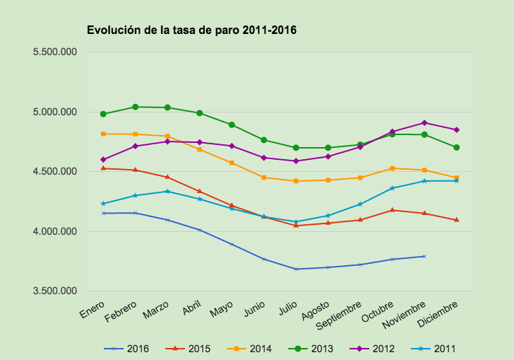 Evolución tasa de paro 2016