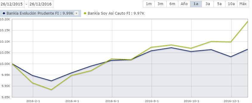 Bankia prudente vs Bankia soy asi cauto