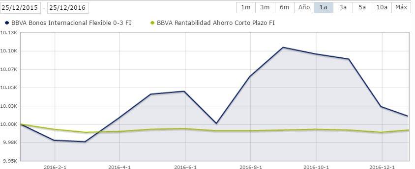 BBVA Bonos internacional vs BBVA Rentabilidad Ahorro