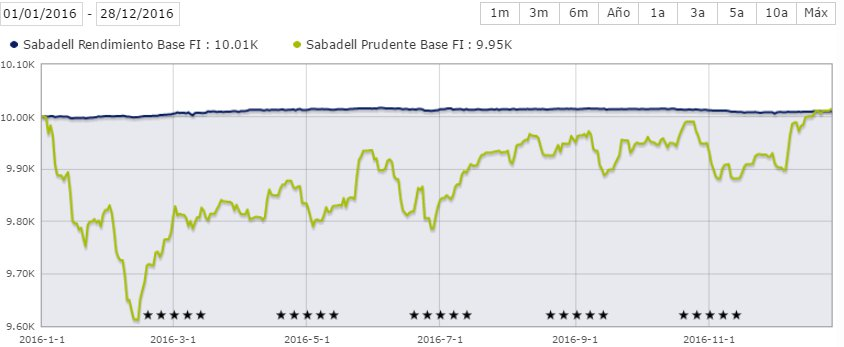 Sabadell Rendimiento Base vs Prudente