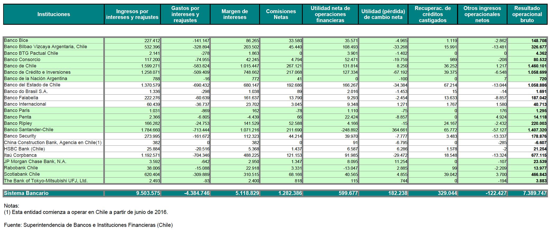 Mejores bancos Chile para 2017: Resultados