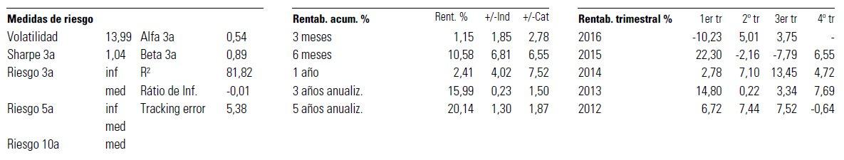 Ratios caixabank multisalud