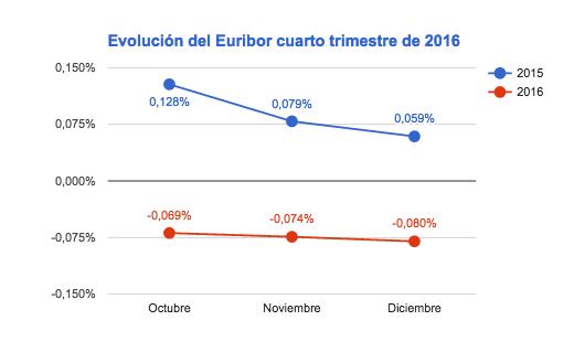 evolución del euribor cuarto trimestre de 2016