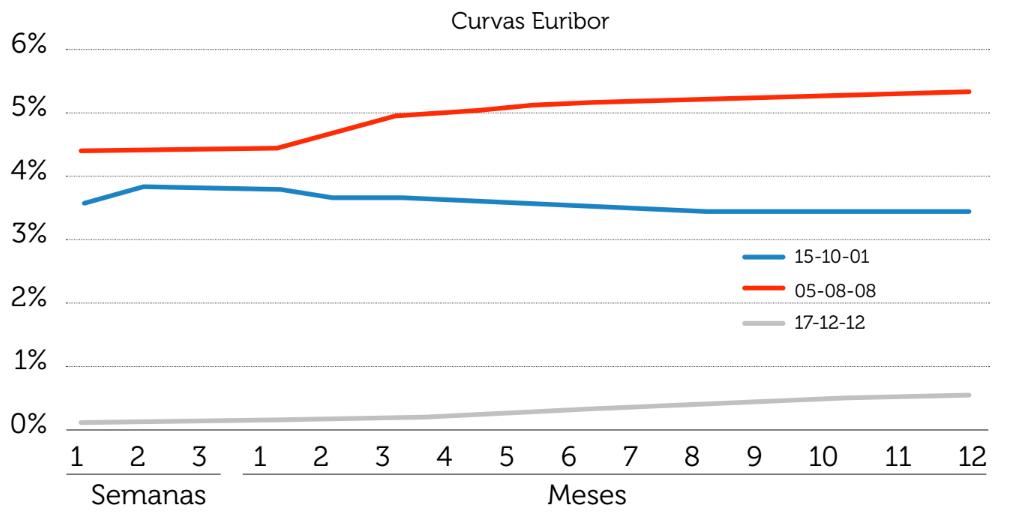 Curva de tipos euribor