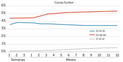 Curva tipos euribor grafica foro